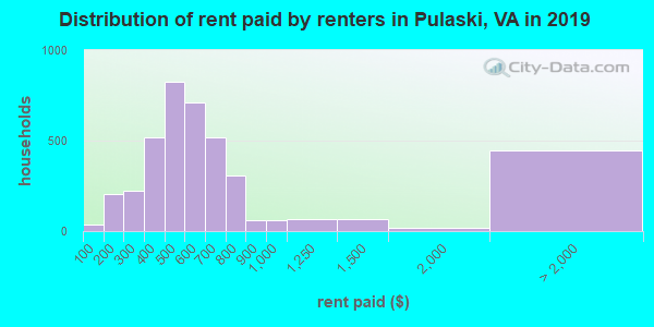 Distribution of rent paid by renters in Pulaski, VA in 2018