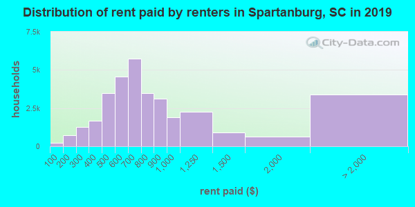 Distribution of rent paid by renters in Spartanburg, SC in 2017