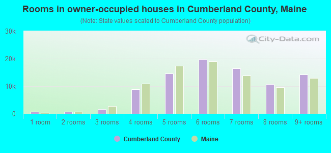 Rooms in owner-occupied houses in Cumberland County, Maine