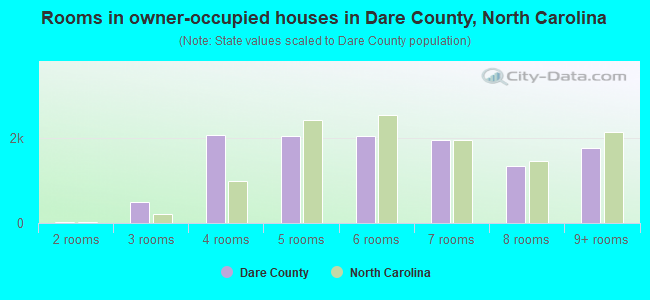 Rooms in owner-occupied houses in Dare County, North Carolina