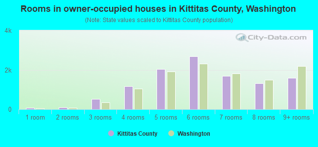 Rooms in owner-occupied houses in Kittitas County, Washington