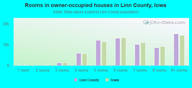 Rooms in owner-occupied houses in Linn County, Iowa