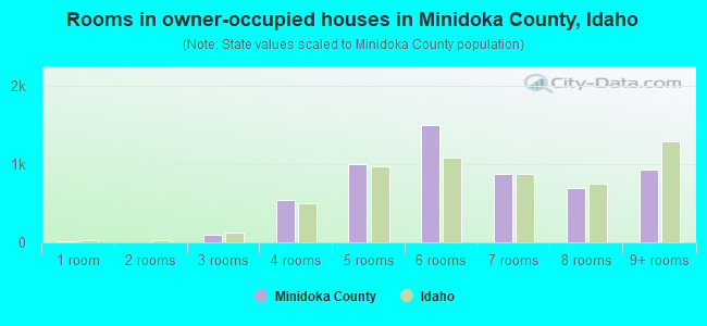 Rooms in owner-occupied houses in Minidoka County, Idaho