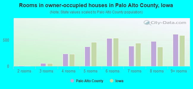 Rooms in owner-occupied houses in Palo Alto County, Iowa