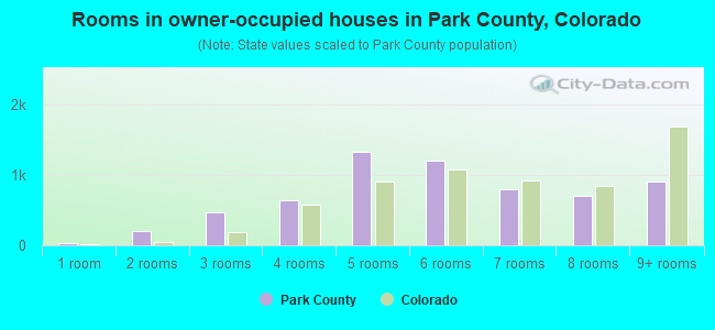 Rooms in owner-occupied houses in Park County, Colorado