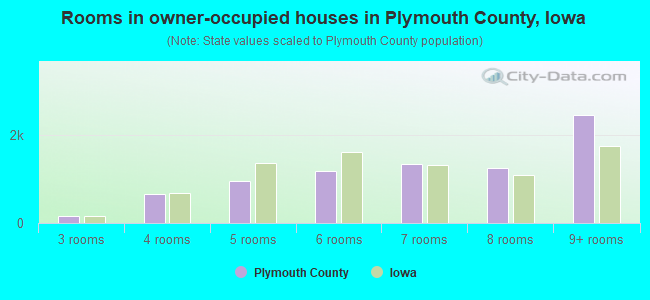 Rooms in owner-occupied houses in Plymouth County, Iowa