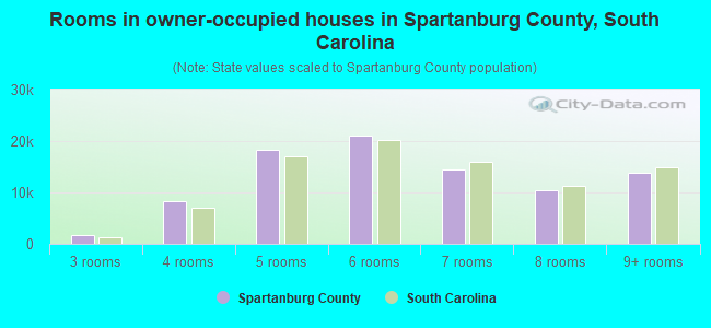 Rooms in owner-occupied houses in Spartanburg County, South Carolina