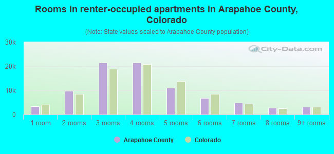 Rooms in renter-occupied apartments in Arapahoe County, Colorado