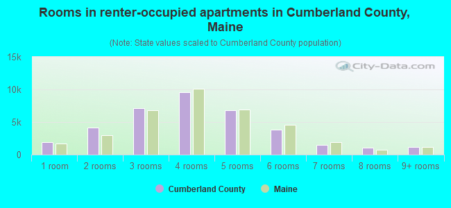 Rooms in renter-occupied apartments in Cumberland County, Maine