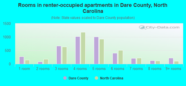 Rooms in renter-occupied apartments in Dare County, North Carolina