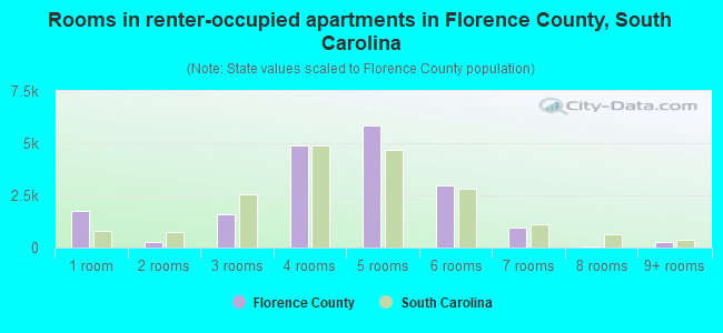 Rooms in renter-occupied apartments in Florence County, South Carolina