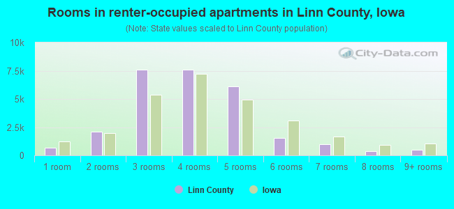 Rooms in renter-occupied apartments in Linn County, Iowa
