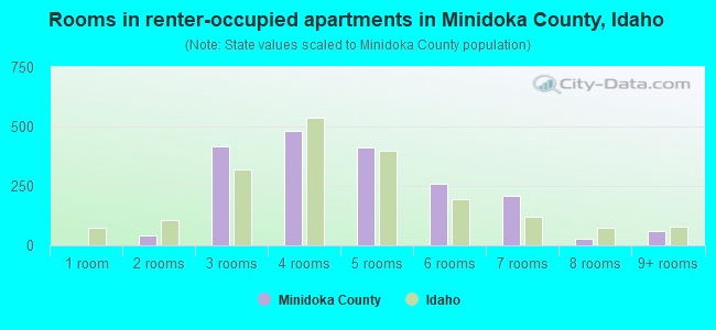 Rooms in renter-occupied apartments in Minidoka County, Idaho