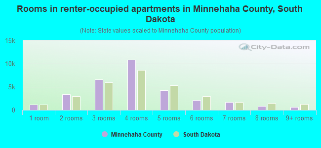 Rooms in renter-occupied apartments in Minnehaha County, South Dakota