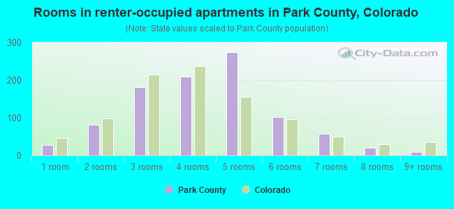 Rooms in renter-occupied apartments in Park County, Colorado