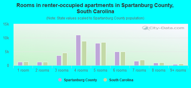 Rooms in renter-occupied apartments in Spartanburg County, South Carolina