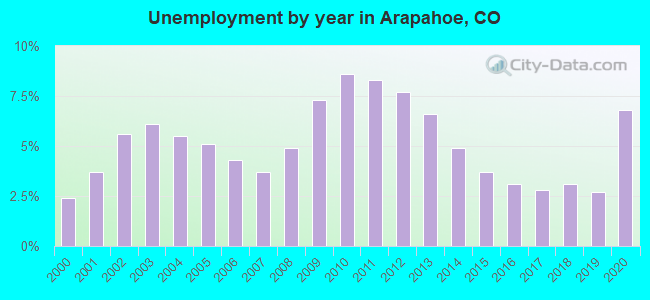 Unemployment by year in Arapahoe, CO