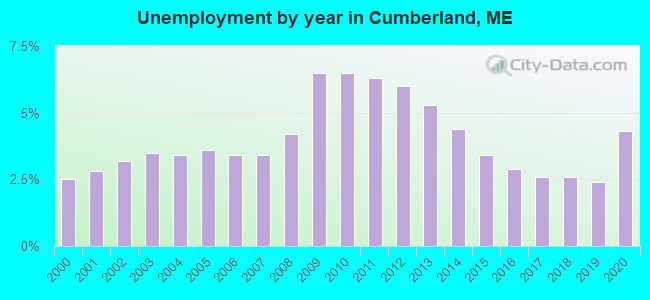 Unemployment by year in Cumberland, ME