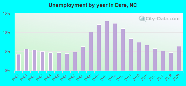 Unemployment by year in Dare, NC
