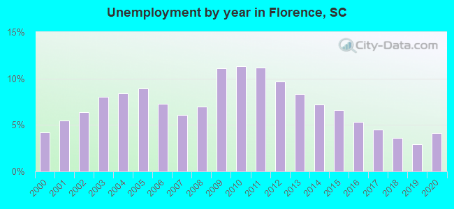 Unemployment by year in Florence, SC