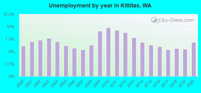 Unemployment by year in Kittitas, WA