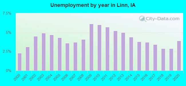 Unemployment by year in Linn, IA