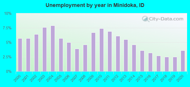 Unemployment by year in Minidoka, ID