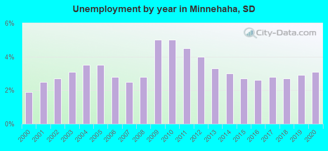 Unemployment by year in Minnehaha, SD
