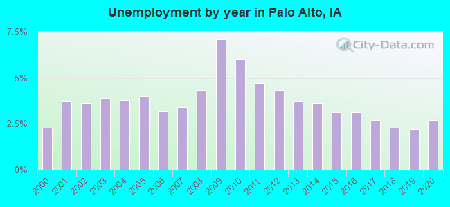 Unemployment by year in Palo Alto, IA