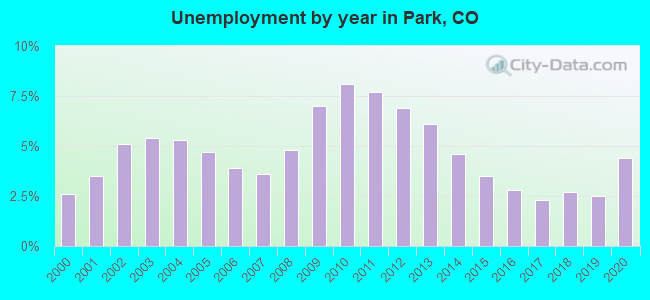 Unemployment by year in Park, CO