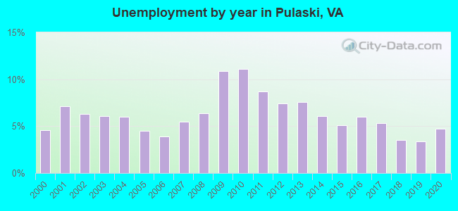 Unemployment by year in Pulaski, VA