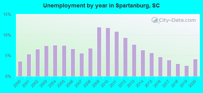 Unemployment by year in Spartanburg, SC
