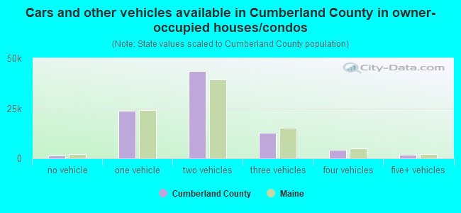 Cars and other vehicles available in Cumberland County in owner-occupied houses/condos