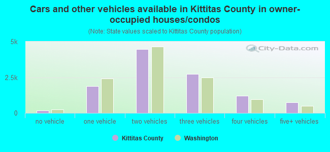 Cars and other vehicles available in Kittitas County in owner-occupied houses/condos