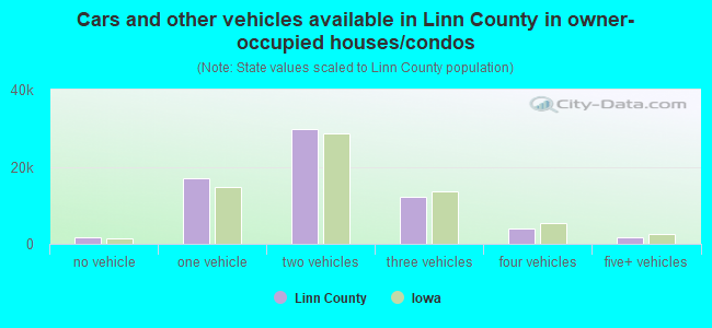 Cars and other vehicles available in Linn County in owner-occupied houses/condos