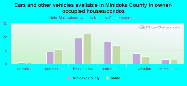 Cars and other vehicles available in Minidoka County in owner-occupied houses/condos