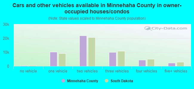 Cars and other vehicles available in Minnehaha County in owner-occupied houses/condos