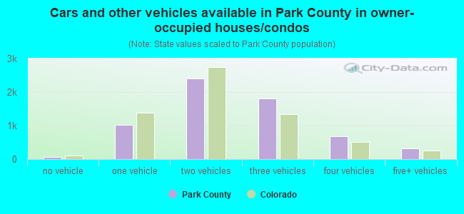 Cars and other vehicles available in Park County in owner-occupied houses/condos