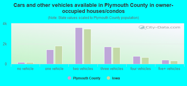 Cars and other vehicles available in Plymouth County in owner-occupied houses/condos