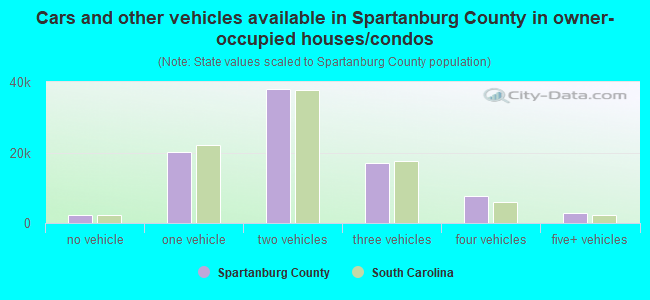 Cars and other vehicles available in Spartanburg County in owner-occupied houses/condos