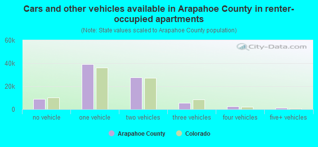 Cars and other vehicles available in Arapahoe County in renter-occupied apartments