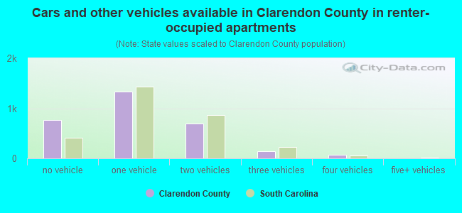 Cars and other vehicles available in Clarendon County in renter-occupied apartments