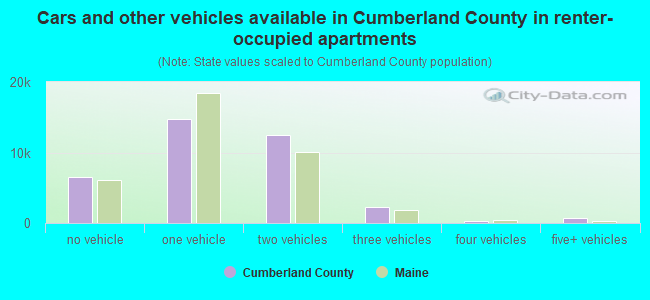 Cars and other vehicles available in Cumberland County in renter-occupied apartments