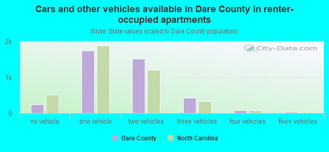 Cars and other vehicles available in Dare County in renter-occupied apartments