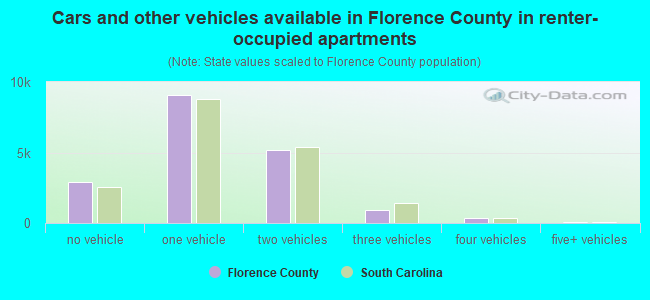 Cars and other vehicles available in Florence County in renter-occupied apartments