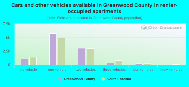 Cars and other vehicles available in Greenwood County in renter-occupied apartments