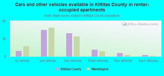 Cars and other vehicles available in Kittitas County in renter-occupied apartments