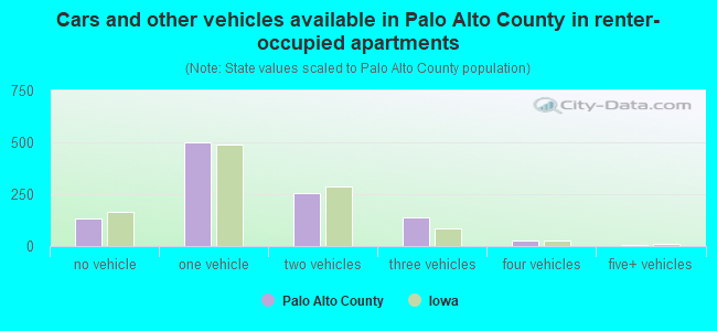 Cars and other vehicles available in Palo Alto County in renter-occupied apartments