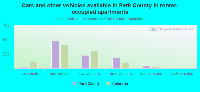 Cars and other vehicles available in Park County in renter-occupied apartments