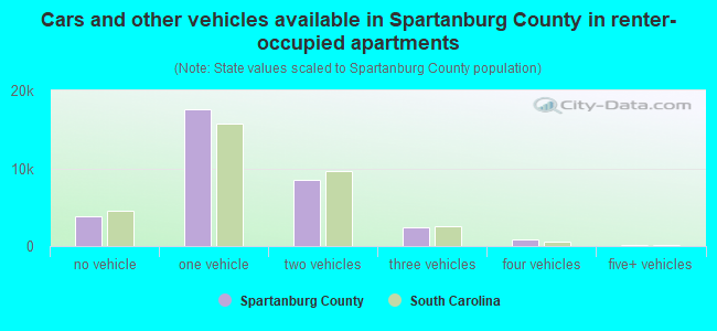 Cars and other vehicles available in Spartanburg County in renter-occupied apartments